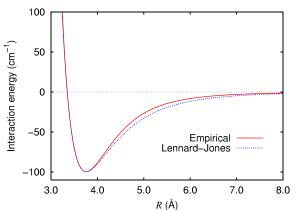 Comparação do potencial de Lennard-Jones, experimental e teórico.